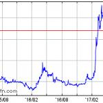 【株メモ】2160GNI-第三者割当てによる新株予約権発行で17.54%希薄化!?