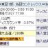 【IPO】3月の結果報告。PO株ブラス (2424)は繰り上げならず。